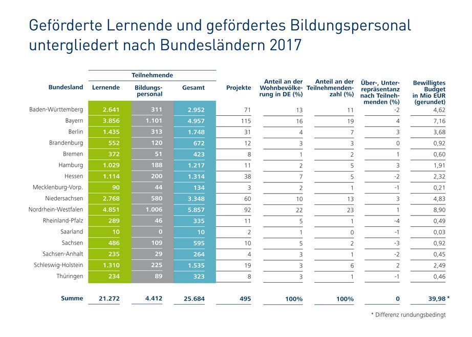 Beförderte Lernende und gefördertes Bildungspersonal untergliedert nach Bundesländern 2017