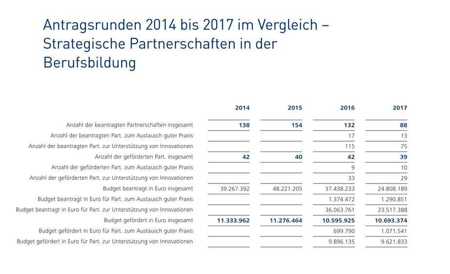 Strategische Partnerschaften: Antragsrunden 2014 bis 2017 im Vergleich