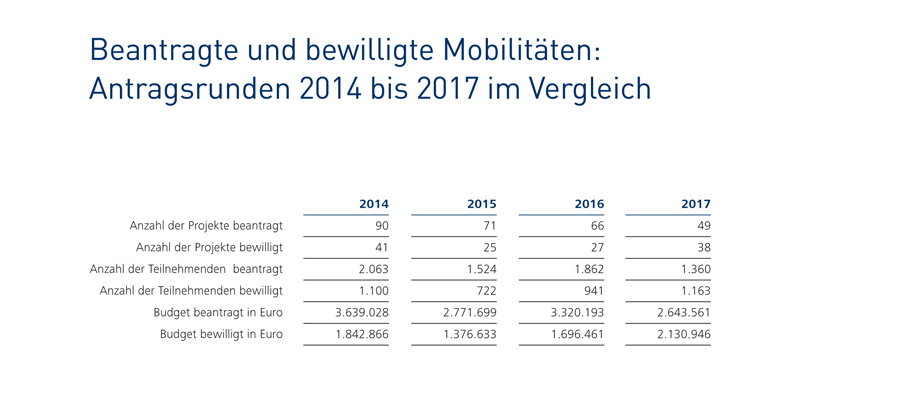 Beantragte und bewilligte Mobilitäten: Antragsrunden 2014–2017 im Vergleich