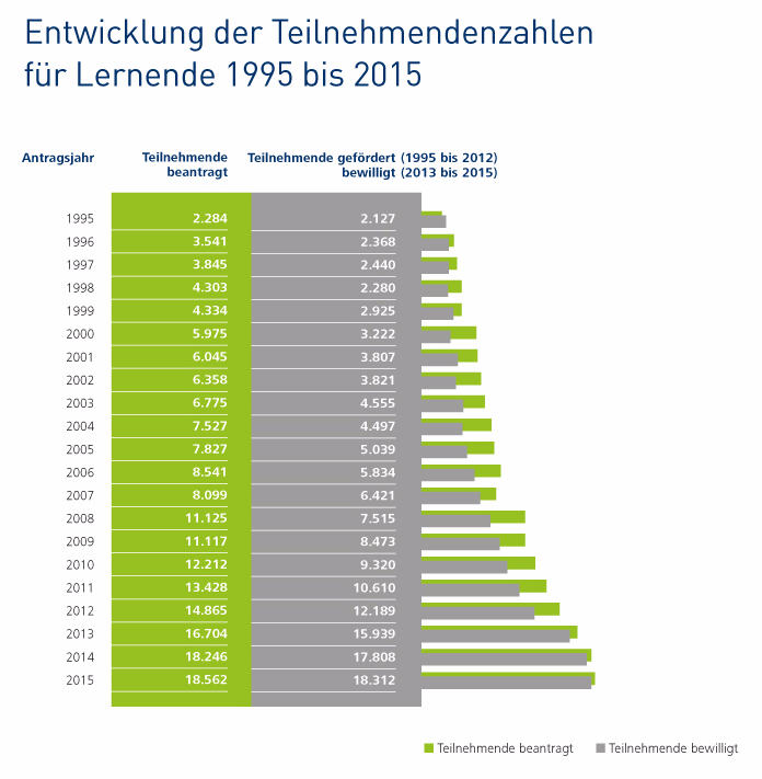 Entwicklung der Teilnehmendenzahlen für Lernende 1995 bis 2015