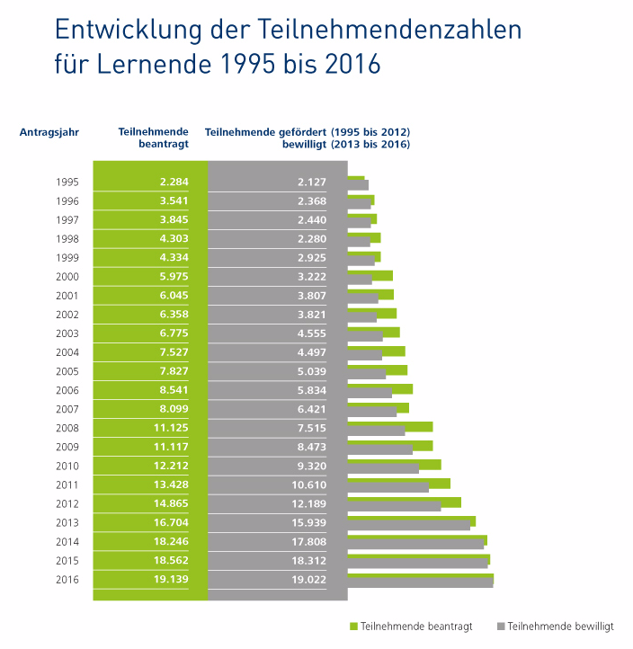 Entwicklung der Teilnehmendenzahlen für Lernende 1995 bis 2016