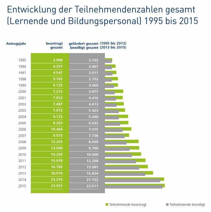 Entwicklung der Teilnemendenzahlen gesamt (Lernende und Bildungspersonal) 1995 bis 2015