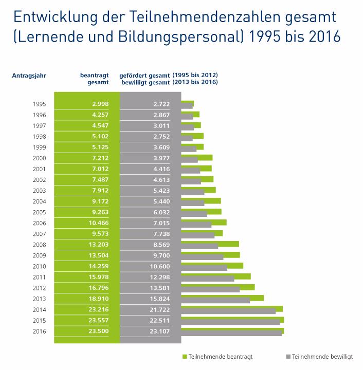 Entwicklung der Teilnehmendenzahlen gesamt (Lernende und Bildungspersonal) 1995 bis 2016
