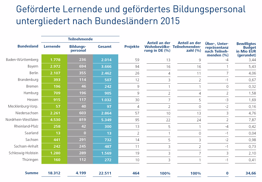 Beförderte Lernende und gefördertes Bildungspersonal untergliedert nach Bundesländern 2015