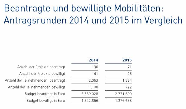 Beantragte und bewilligte Mobilitäten: Antragsrunden 2014 und 2015 im Vergleich