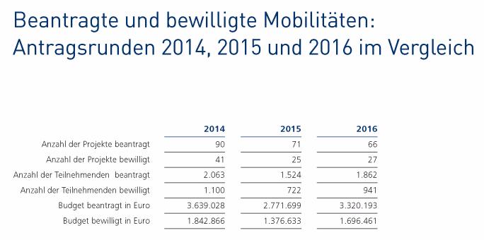 Beantragte und bewilligte Mobilitäten: Antragsrunden 2014, 2015 und 2016 im Vergleich