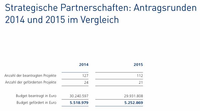 Strategische Partnerschaften: Antragsrunden 2014 und 2015 im Vergleich